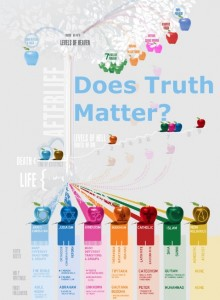 does truth matter